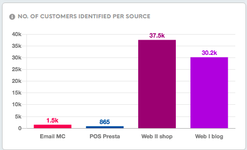 No-of-customers-per-source.png