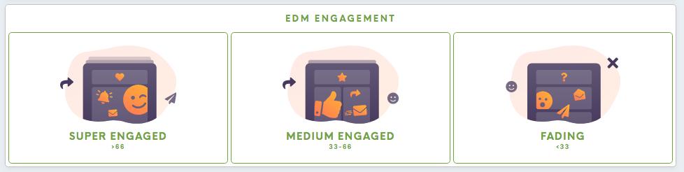edm-engagement.png