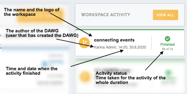 DAWG-Activity-summary.png