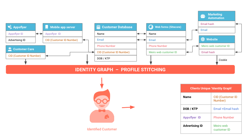 identity-graph-of-customer.png