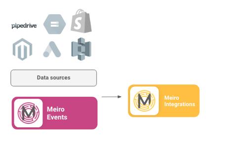 Meiro-Integrations.png